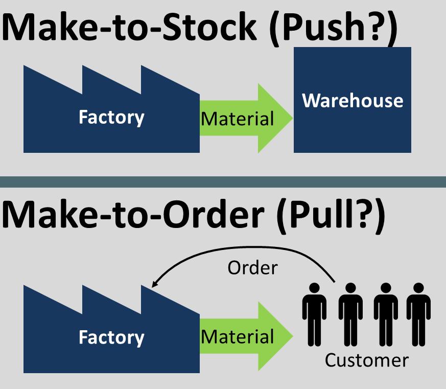 Make to Oder Stock