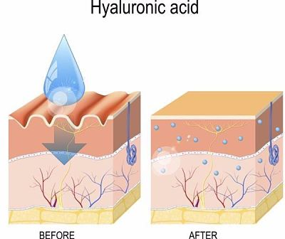 Cơ chế hoạt động của serum Hyaluronic Acid